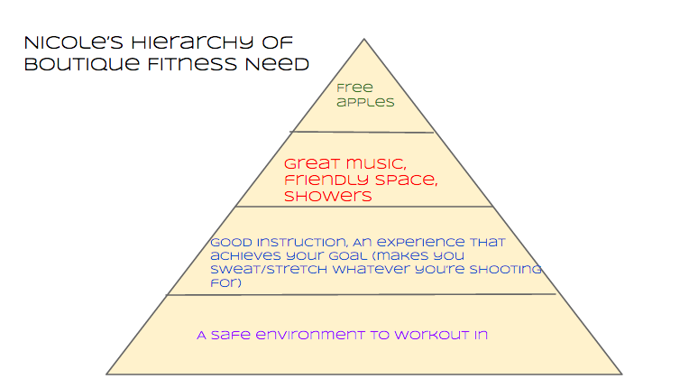 hierarchy of need